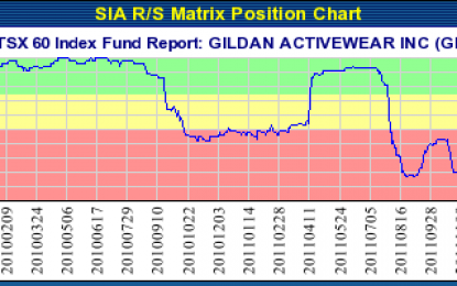 GILDAN ACTIVEWEAR INC (GIL.TO) TSX – Dec 10, 2013