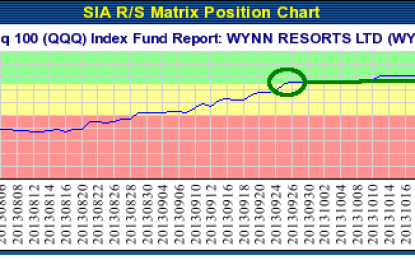 WYNN RESORTS LTD (WYNN) NASDAQ – Dec 12, 2013