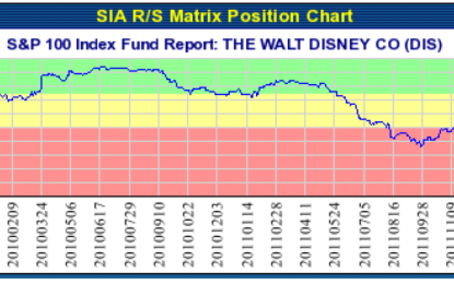 THE WALT DISNEY CO (DIS) NYSE – Dec 04, 2013