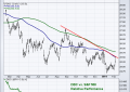 Thrasher: Technical Weekly – Signs of a Commodities Breakout
