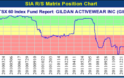GILDAN ACTIVEWEAR INC (GIL.TO) TSX – Mar 11, 2014