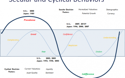 Does it Matter if we Are In a Cyclical or Secular Bull Market?