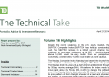 Ryan Lewenza: The Technical Take (April 21, 2014)