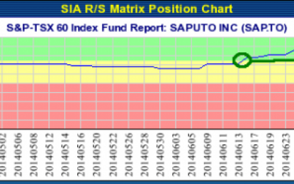 SAPUTO INC (SAP.TO) TSX – Jul 29, 2014