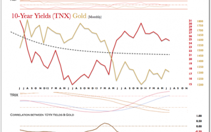 On the Relationship Between Long Term Yields and Gold