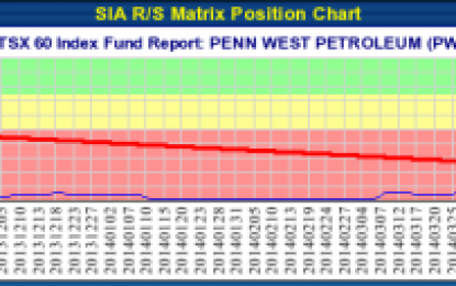 PENN WEST PETROLEUM (PWT.TO) TSX – Aug 01, 2014