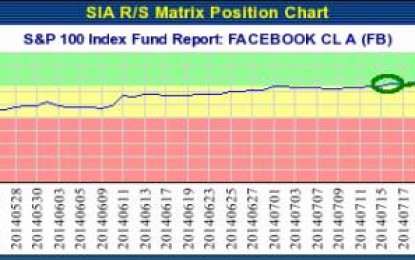 FACEBOOK CL A (FB) NASDAQ – Aug 25, 2014