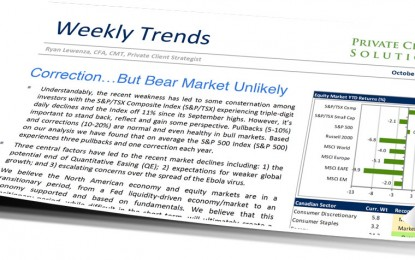 Ryan Lewenza: Correction … But Bear Market Unlikely